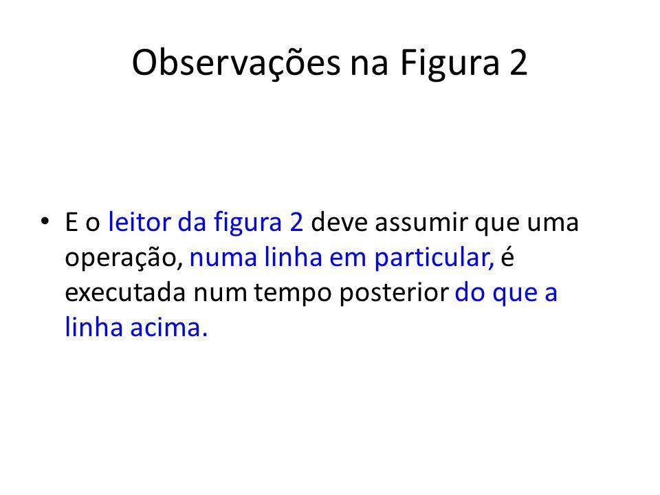 Observações na Figura 2 E o leitor da figura 2 deve assumir que uma operação, numa linha em particular, é executada num tempo posterior do que a linha acima.