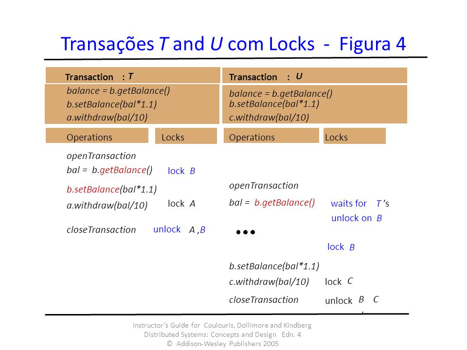 Transações T and U com Locks - Figura 4 Instructors Guide for Coulouris, Dollimore and Kindberg Distributed Systems: Concepts and Design Edn. 4 © Addi