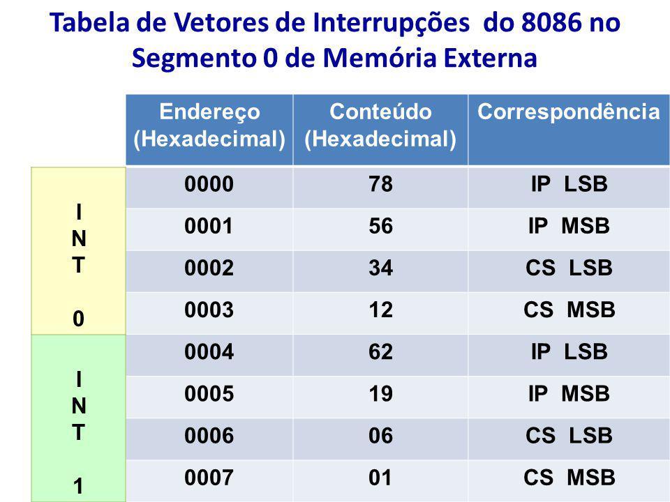 Tabela de Vetores de Interrupções do 8086 no Segmento 0 de Memória Externa Endereço (Hexadecimal) Conteúdo (Hexadecimal) Correspondência 000078IP LSB