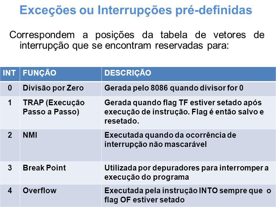 Exceções ou Interrupções pré-definidas Correspondem a posições da tabela de vetores de interrupção que se encontram reservadas para: INTFUNÇÃODESCRIÇÃ