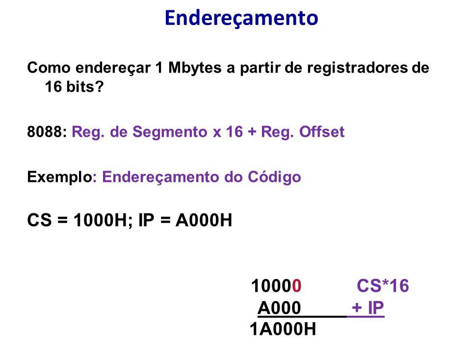 Endereçamento Como endereçar 1 Mbytes a partir de registradores de 16 bits? 8088: Reg. de Segmento x 16 + Reg. Offset Exemplo: Endereçamento do Código