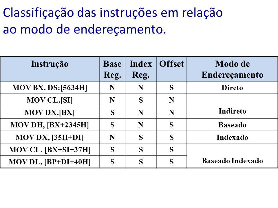 Classifiçação das instruções em relação ao modo de endereçamento. InstruçãoBase Reg. Index Reg. OffsetModo de Endereçamento MOV BX, DS:[5634H]NNSDiret