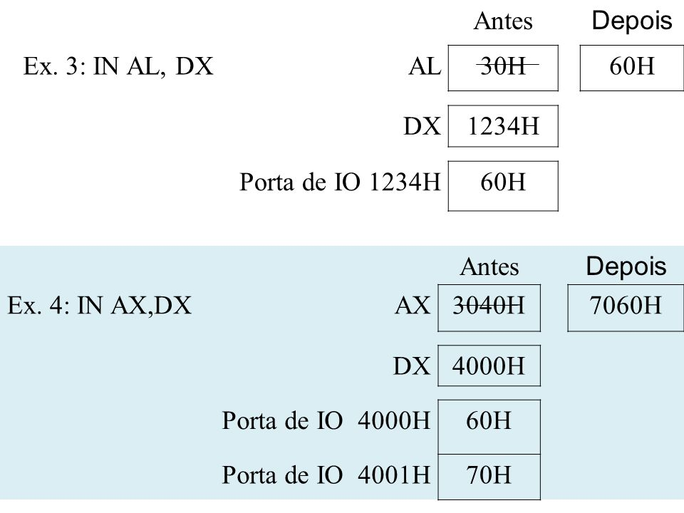 Antes Depois Ex. 3: IN AL, DXAL30H60H DX1234H Porta de IO 1234H60H Antes Depois Ex. 4: IN AX,DXAX3040H7060H DX4000H Porta de IO 4000H60H Porta de IO 4