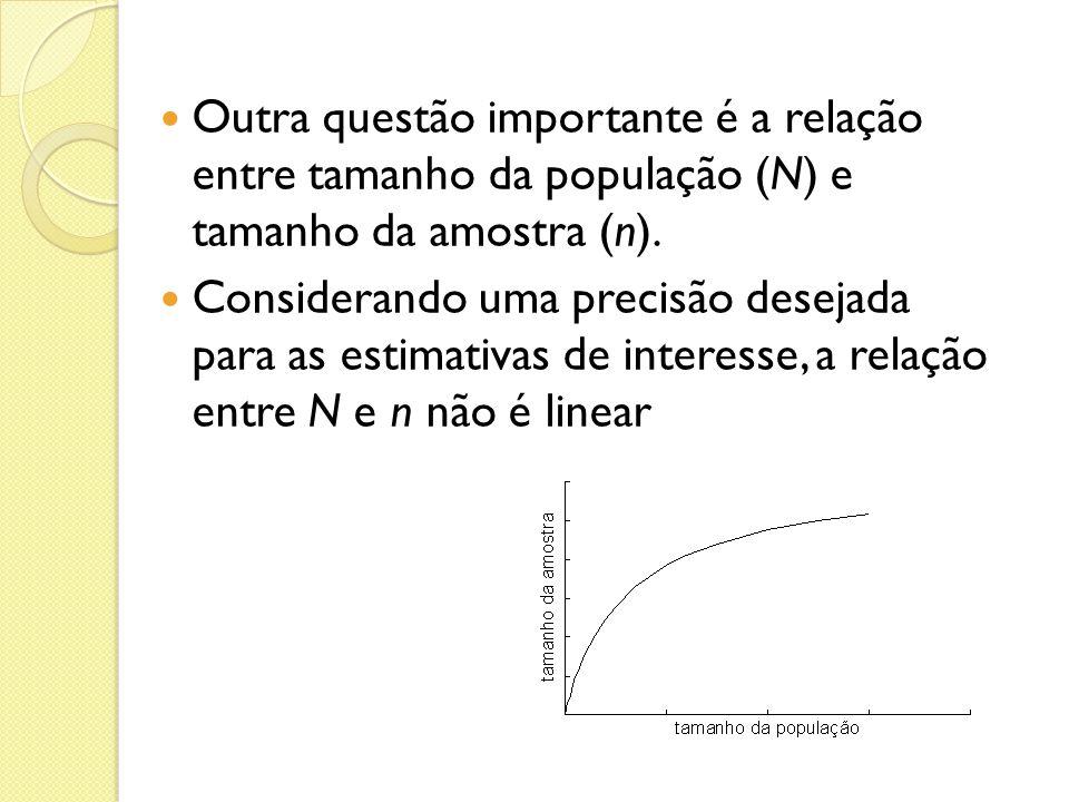 Outra questão importante é a relação entre tamanho da população (N) e tamanho da amostra (n). Considerando uma precisão desejada para as estimativas d