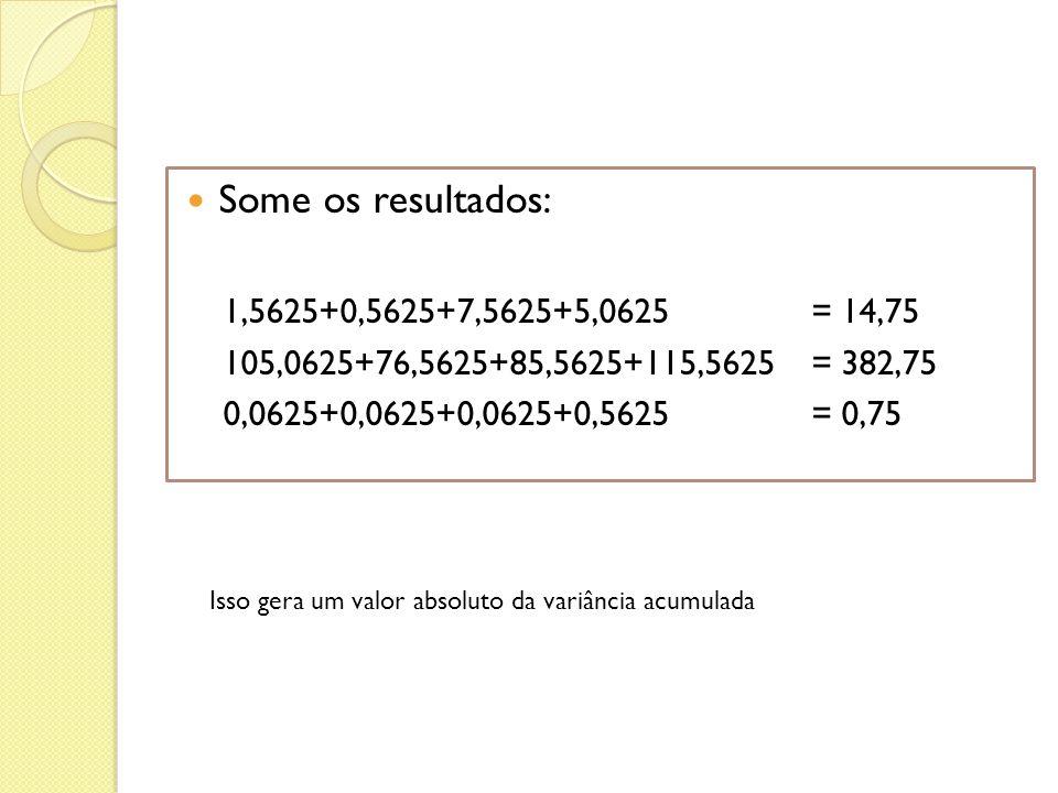 Some os resultados: 1,5625+0,5625+7,5625+5,0625 = 14,75 105,0625+76,5625+85,5625+115,5625 = 382,75 0,0625+0,0625+0,0625+0,5625 = 0,75 Isso gera um val