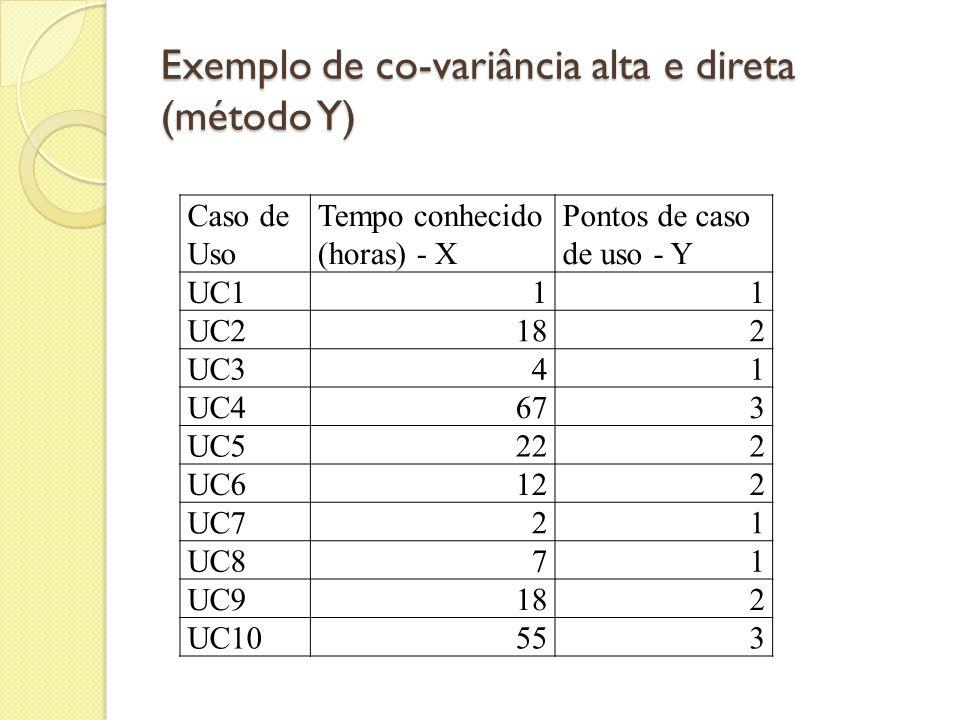 Exemplo de co-variância alta e direta (método Y) Caso de Uso Tempo conhecido (horas) - X Pontos de caso de uso - Y UC111 UC2182 UC341 UC4673 UC5222 UC