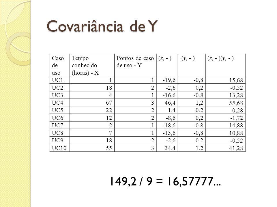 Covariância de Y Caso de uso Tempo conhecido (horas) - X Pontos de caso de uso - Y (x i - ) (y i - )(x i - )(y i - ) UC111-19,6-0,8 15,68 UC2182-2,60,
