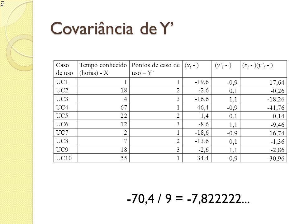 Covariância de Y Caso de uso Tempo conhecido (horas) - X Pontos de caso de uso – Y (x i - ) (y i - )(x i - )(y i - ) UC111-19,6 -0,917,64 UC2182-2,6 0