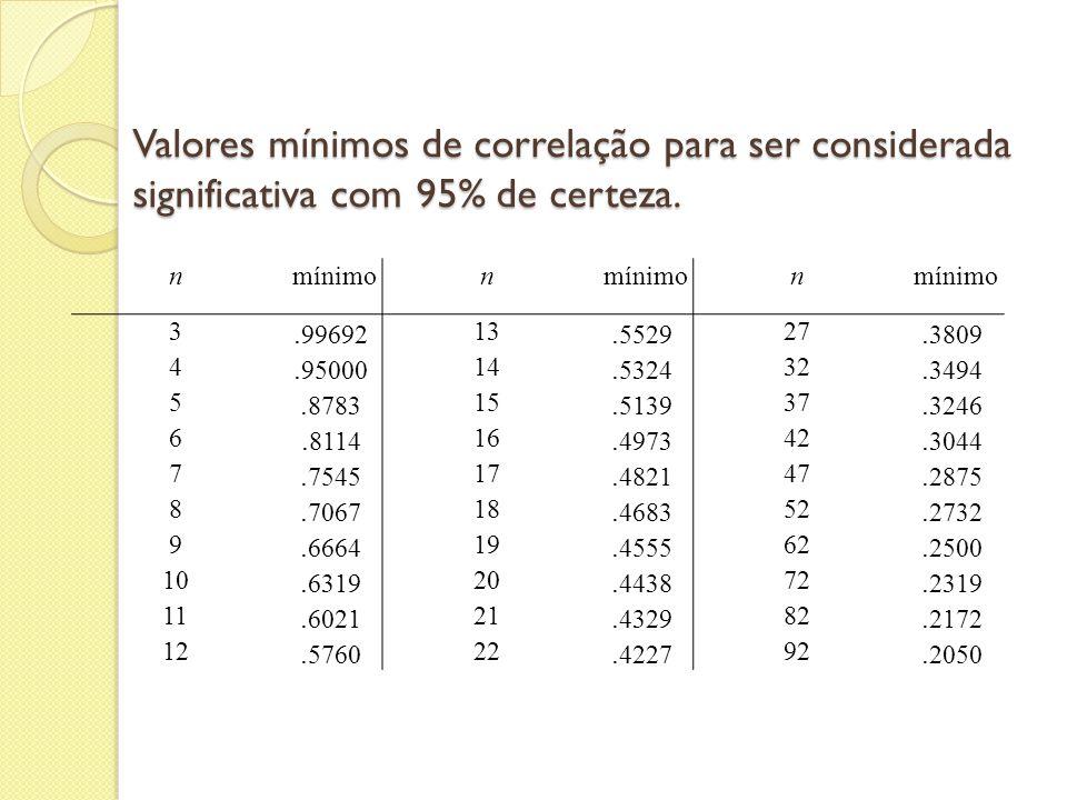 Valores mínimos de correlação para ser considerada significativa com 95% de certeza. n mínimon n 3. 99692 13. 5529 27. 3809 4. 95000 14. 5324 32. 3494