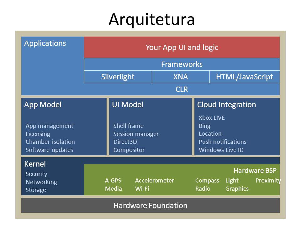 Arquitetura Kernel Hardware BSP App ModelUI ModelCloud Integration Applications App management Licensing Chamber isolation Software updates Shell fram