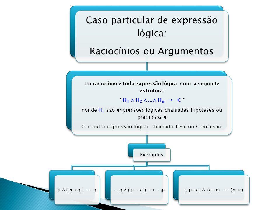 Caso particular de expressão lógica: Raciocínios ou Argumentos Un raciocínio é toda expressão lógica com a seguinte estrutura: H1 H2...