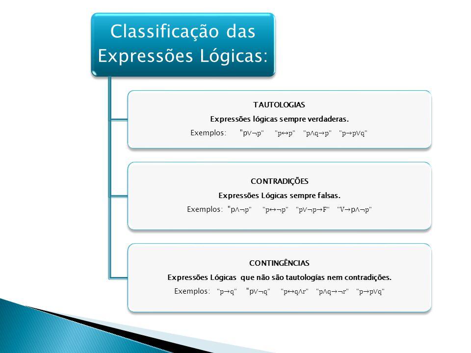 Classificação das Expressões Lógicas: TAUTOLOGIAS Expressões lógicas sempre verdaderas.
