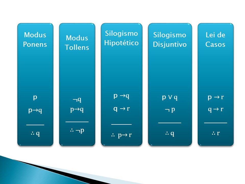 Modus Ponens p p q _______ q Modus Tollens ¬q pq _________ ¬p Silogismo Hipotético p q q r ________ p r Silogismo Disjuntivo p q ¬ p _________ q Lei de Casos p r q r _________ r