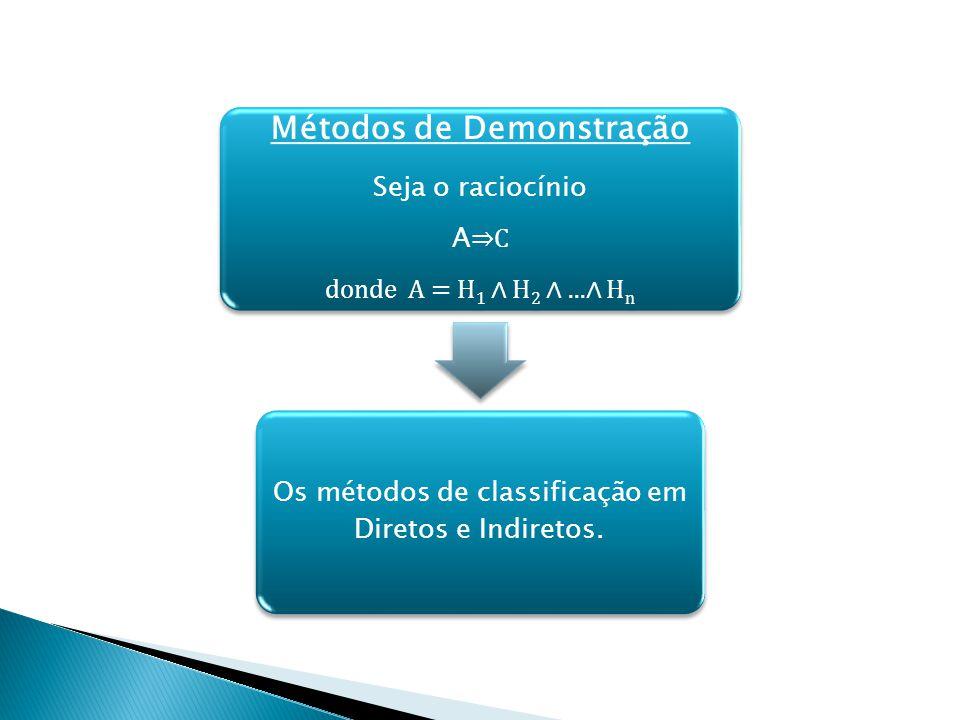 Métodos de Demonstração Seja o raciocínio A C donde A = H1 H2...