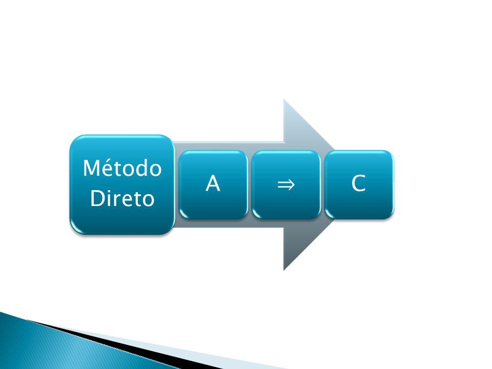 Método Direto A C