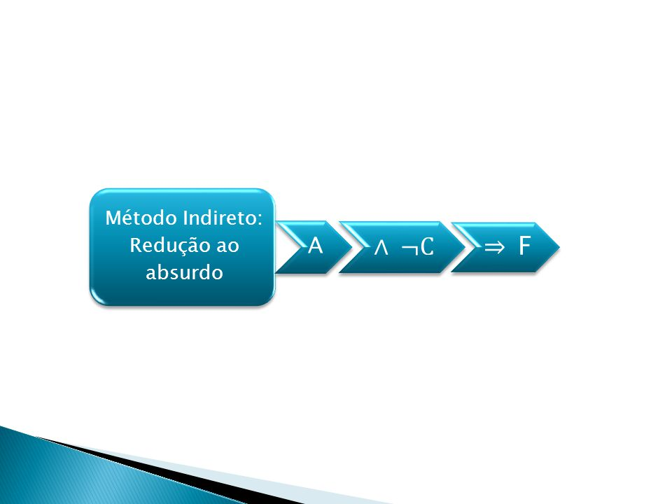 Método Indireto: Redução ao absurdo A ¬C F