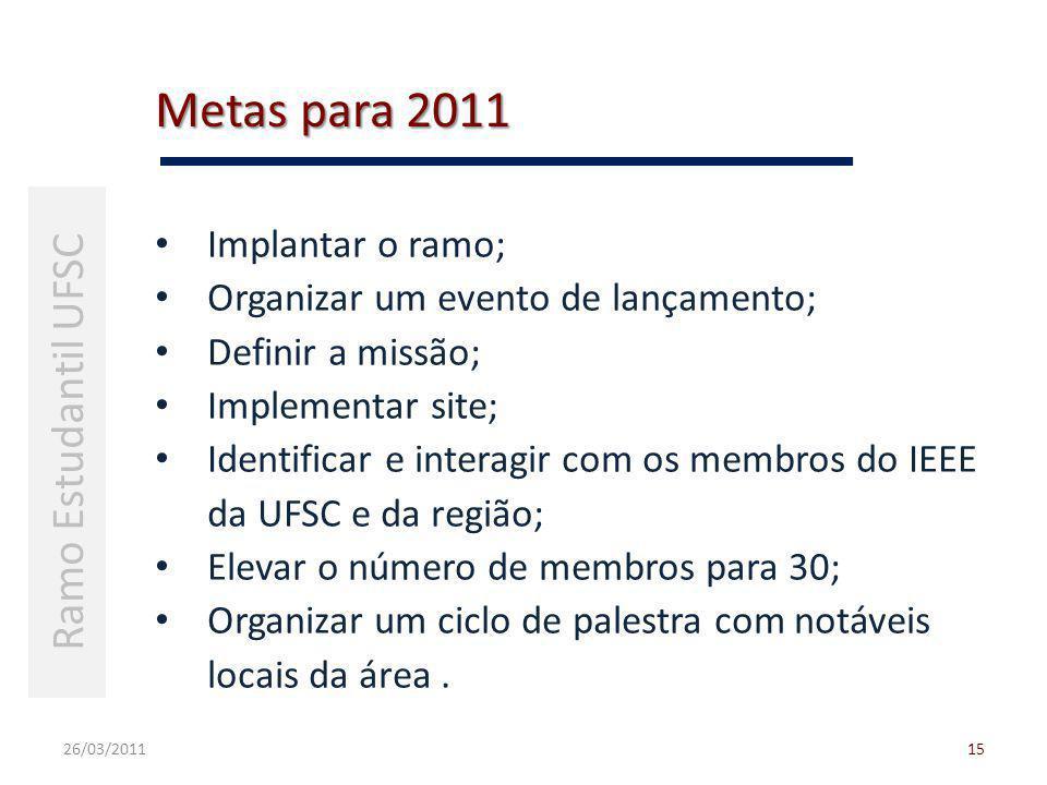 Metas para 2011 26/03/201115 Ramo Estudantil UFSC Implantar o ramo; Organizar um evento de lançamento; Definir a missão; Implementar site; Identificar e interagir com os membros do IEEE da UFSC e da região; Elevar o número de membros para 30; Organizar um ciclo de palestra com notáveis locais da área.