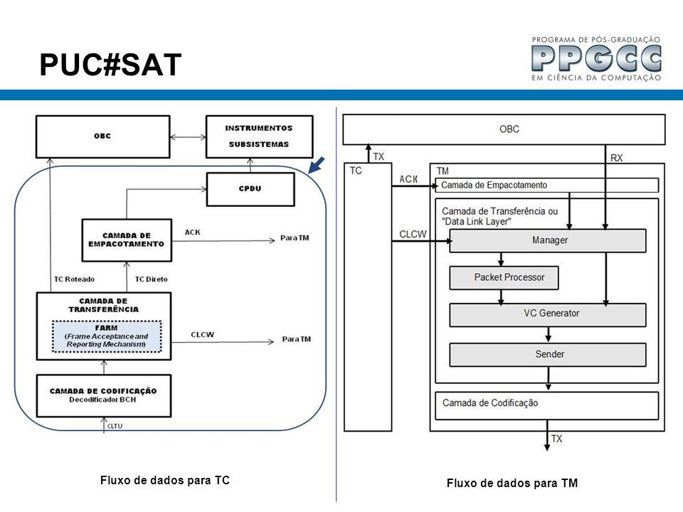 PUC#SAT Fluxo de dados para TC Fluxo de dados para TM