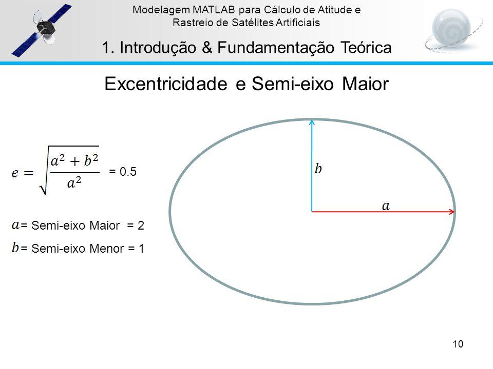 = Semi-eixo Maior = 2 = 0.5 10 Modelagem MATLAB para Cálculo de Atitude e Rastreio de Satélites Artificiais 1.Introdução & Fundamentação Teórica = Sem