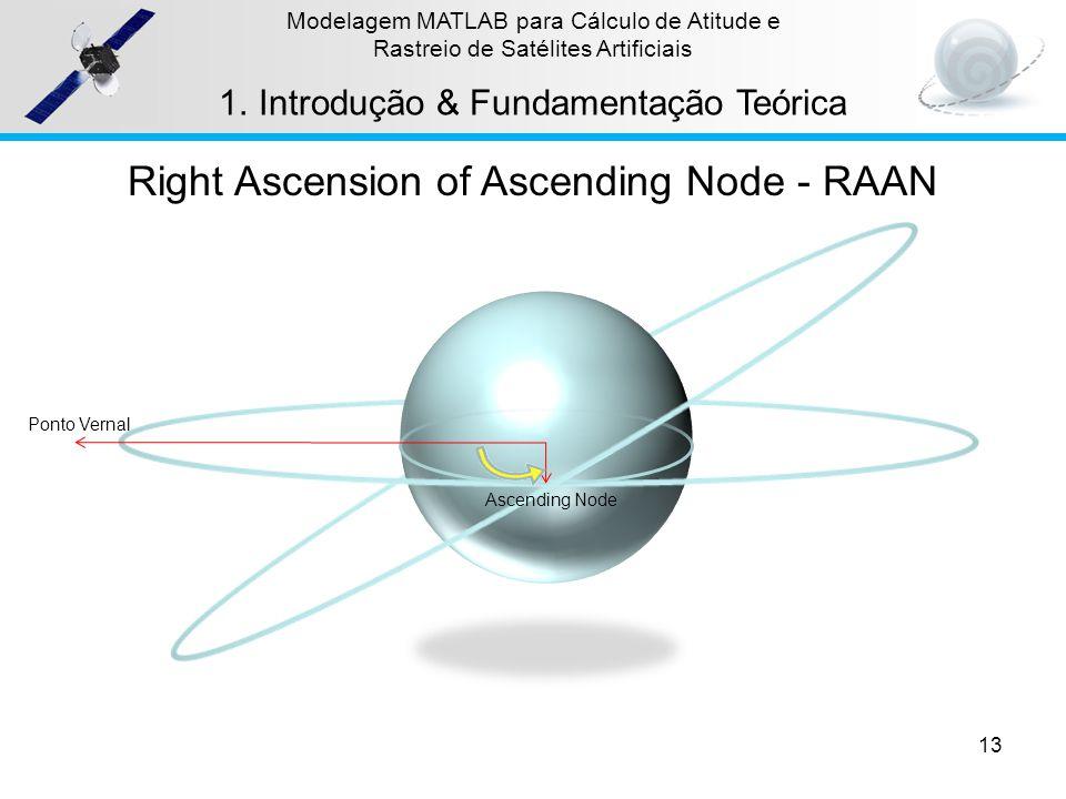 13 Modelagem MATLAB para Cálculo de Atitude e Rastreio de Satélites Artificiais 1.Introdução & Fundamentação Teórica Right Ascension of Ascending Node