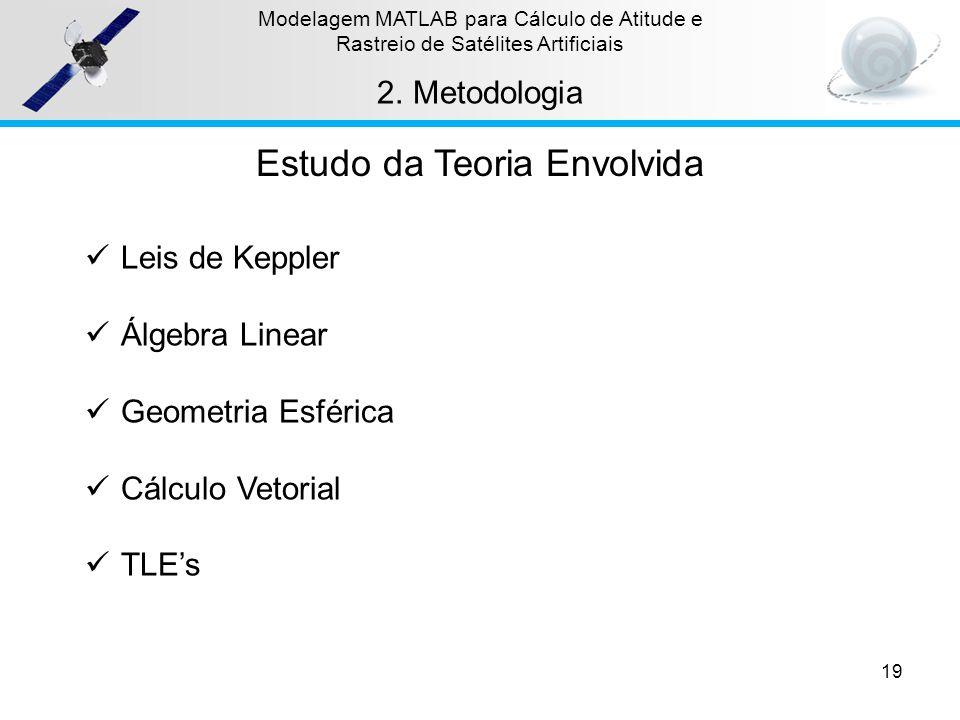 19 Modelagem MATLAB para Cálculo de Atitude e Rastreio de Satélites Artificiais 2.Metodologia Estudo da Teoria Envolvida Leis de Keppler Álgebra Linea