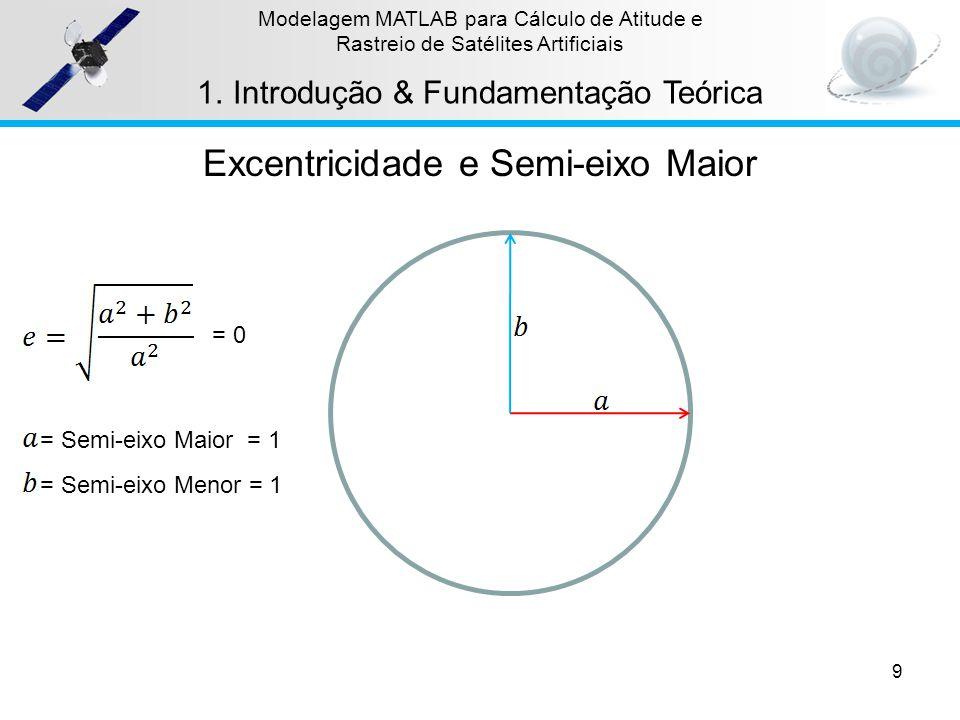 9 Modelagem MATLAB para Cálculo de Atitude e Rastreio de Satélites Artificiais 1.Introdução & Fundamentação Teórica = Semi-eixo Maior = 1 = Semi-eixo