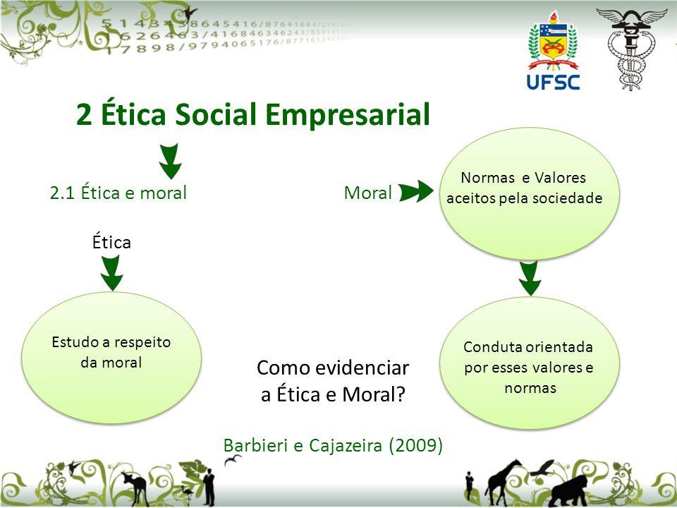 2.1 Ética e moral Moral Ética Como evidenciar a Ética e Moral.