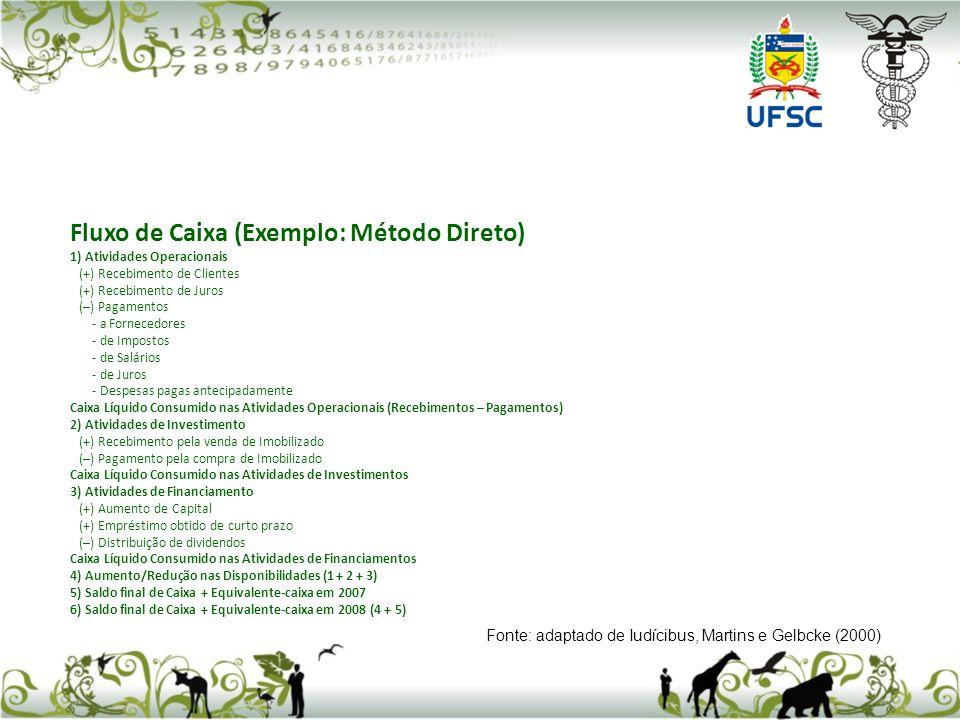 Fluxo de Caixa (Exemplo: Método Direto) 1) Atividades Operacionais (+) Recebimento de Clientes (+) Recebimento de Juros (–) Pagamentos - a Fornecedore