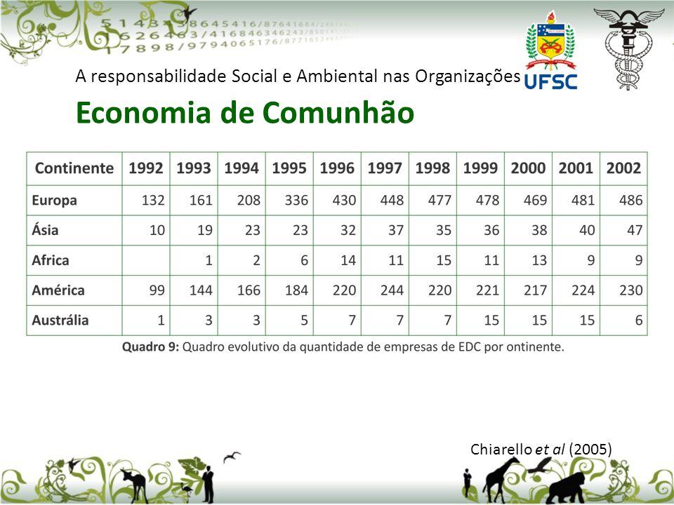 Chiarello et al (2005) A responsabilidade Social e Ambiental nas Organizações Economia de Comunhão - Um Caso Específico Em julho de 1999, os sócios da empresa Metalsul participaram de um encontro internacional que abordava o tema Economia de Comunhão – EdC, realizado em Roma/Itália.