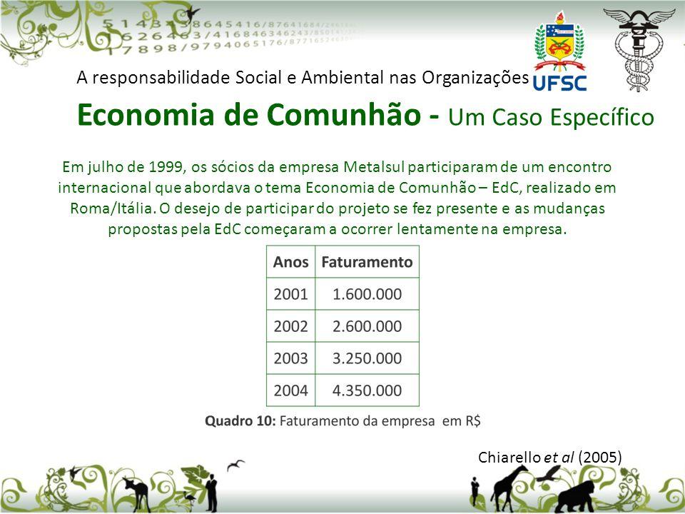 Chiarello et al (2005) A responsabilidade Social e Ambiental nas Organizações Economia de Comunhão - Um Caso Específico Em julho de 1999, os sócios da