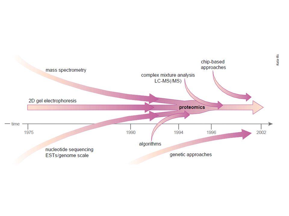 Proteômica é a técnica utilizada para identificar todas as proteínas expressas por um genoma em um determinado tempo/espaço com o principal objetivo de elucidar os produtos gênicos a nível protéico.