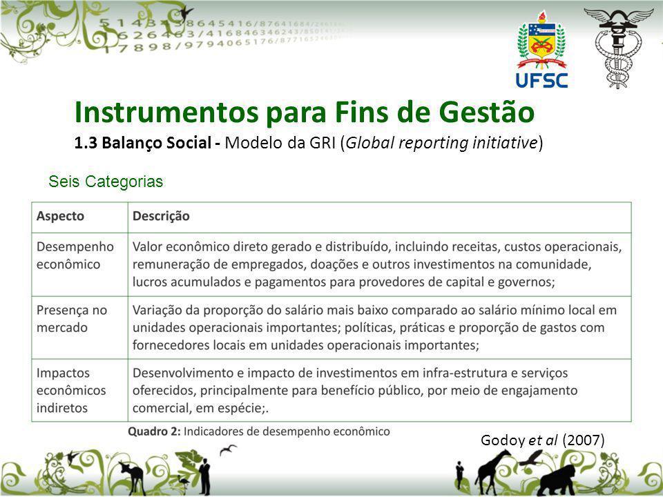 Seis Categorias Godoy et al (2007) Instrumentos para Fins de Gestão 1.3 Balanço Social - Modelo da GRI (Global reporting initiative)