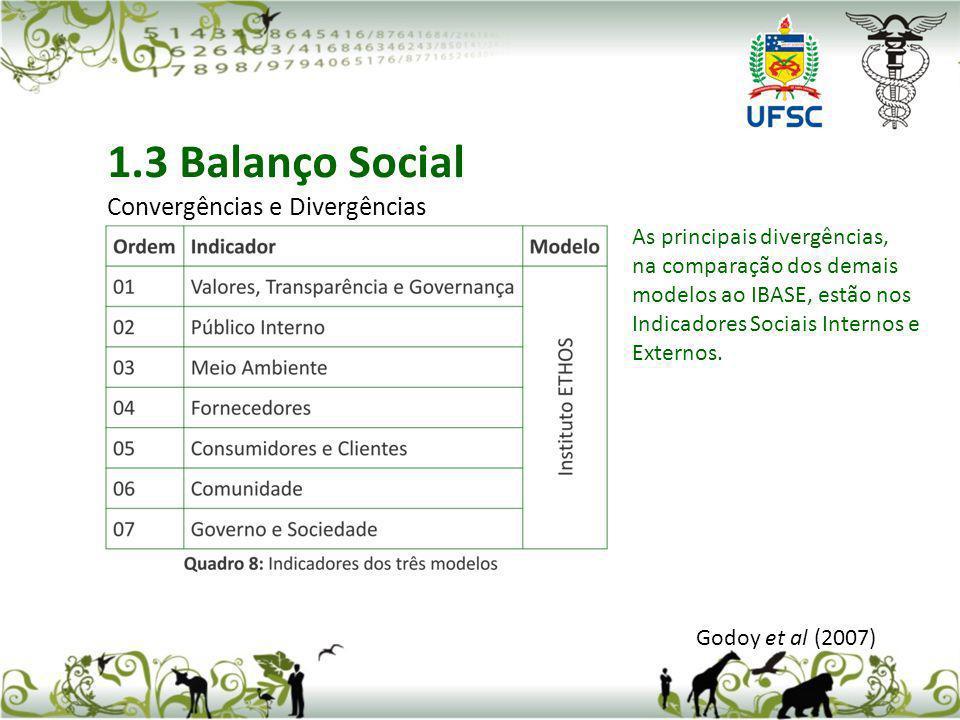 Godoy et al (2007) 1.3 Balanço Social Convergências e Divergências As principais divergências, na comparação dos demais modelos ao IBASE, estão nos In