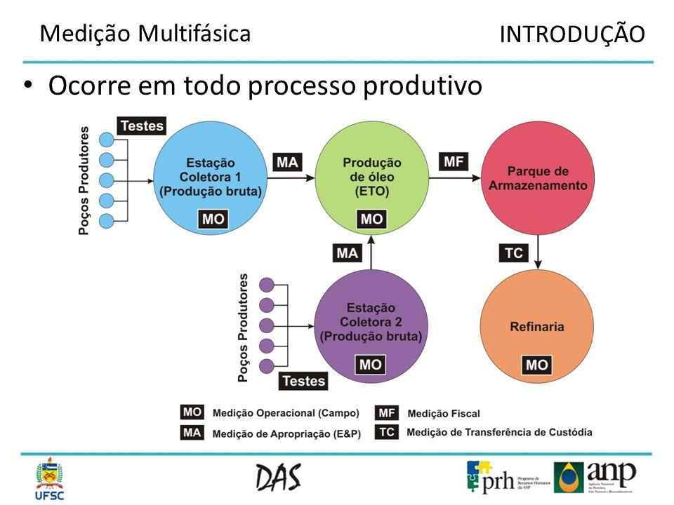 Avaliar a Produção / Recuperação Medição Multifásica CARACTERIZAÇÃO