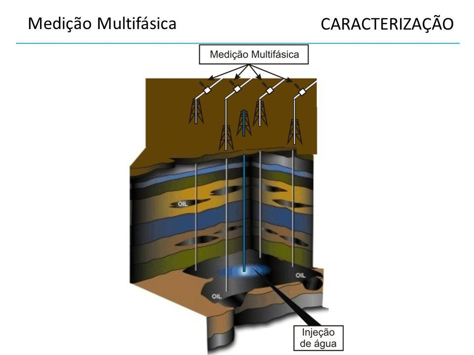 Cavidade Ressonante: Cilíndrica TEORIA Frequência Ressonante µ = Permeabilidade Magnética [N/A²] (µ = µ 0 µ r ) µ r = 1 Materialεrεr Ar1 Petróleo2,1 Óleo Mineral2,3 Água doce81 [N/A²] = Newton por Ampere ² quão facilmente ele se polariza em respostapolariza a um campo elétricocampo elétrico ε = Permissividade Elétrica [F/m] (ε= ε 0 ε r ) ε r = ?
