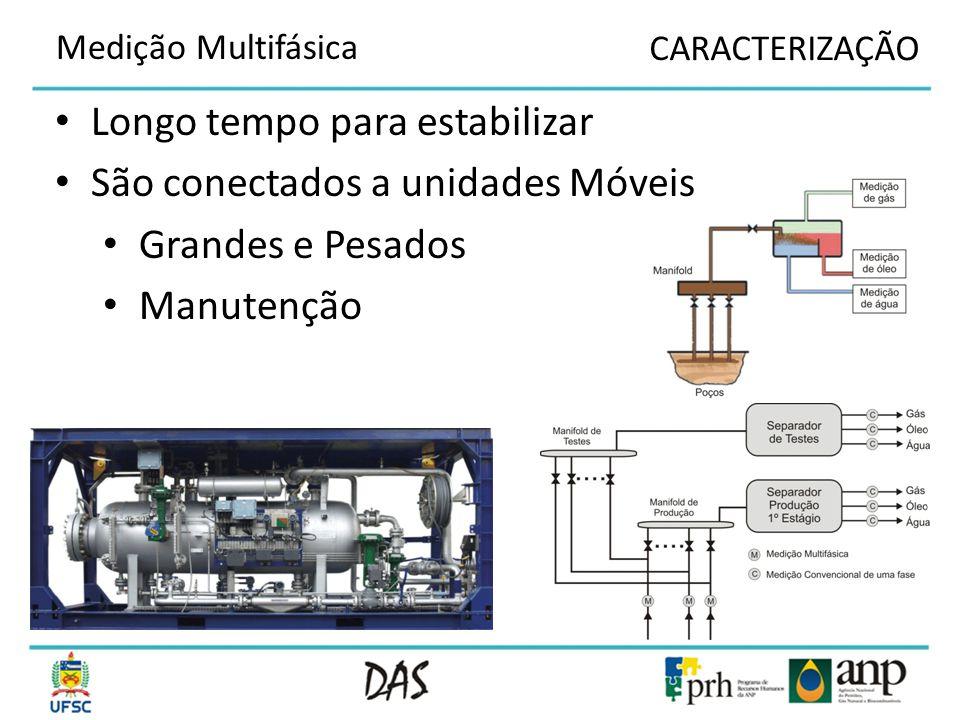 Introdução a Medição Multifásica Caracterização do Problema Motivação Objetivos Teoria Eletromagnética e Permissividade Sensor Resultados Simulação Resultados Experimentais Conclusão Conteúdo