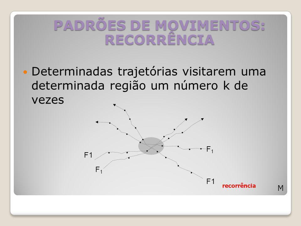Determinadas trajetórias visitarem uma determinada região um número k de vezes PADRÕES DE MOVIMENTOS: RECORRÊNCIA M recorrência F1F1 F1 F1F1