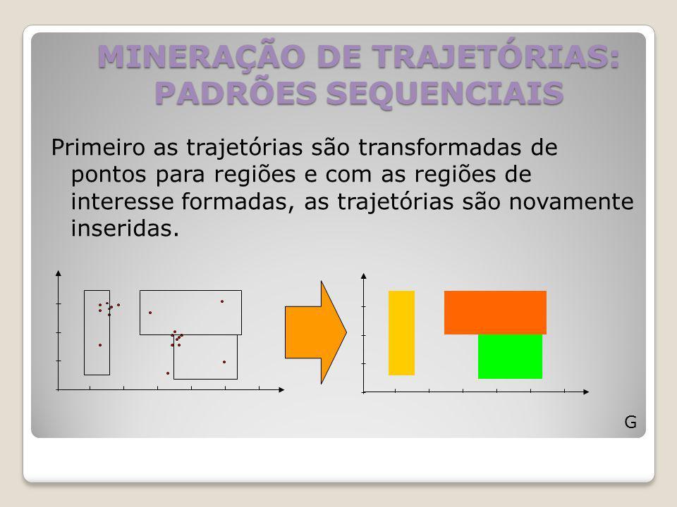 MINERAÇÃO DE TRAJETÓRIAS: PADRÕES SEQUENCIAIS G Primeiro as trajetórias são transformadas de pontos para regiões e com as regiões de interesse formada