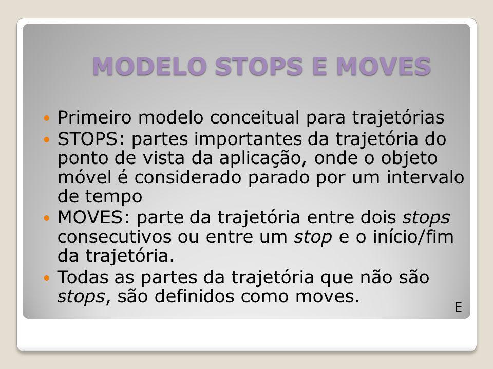 MODELO STOPS E MOVES E Primeiro modelo conceitual para trajetórias STOPS: partes importantes da trajetória do ponto de vista da aplicação, onde o obje