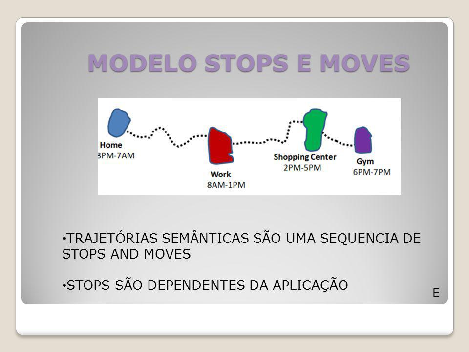 MODELO STOPS E MOVES E TRAJETÓRIAS SEMÂNTICAS SÃO UMA SEQUENCIA DE STOPS AND MOVES STOPS SÃO DEPENDENTES DA APLICAÇÃO