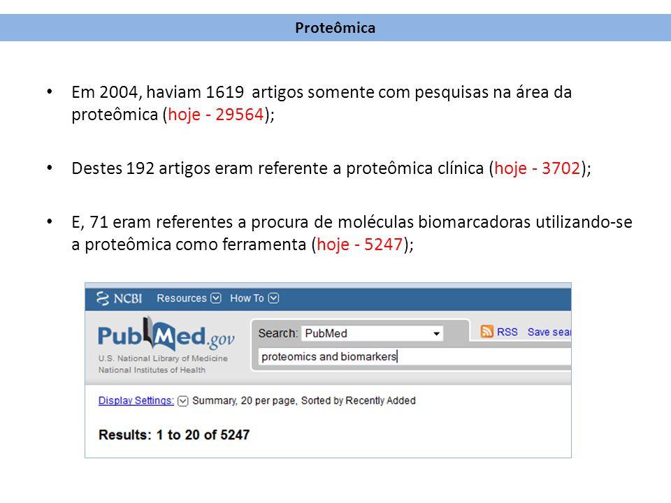 Em 2004, haviam 1619 artigos somente com pesquisas na área da proteômica (hoje - 29564); Destes 192 artigos eram referente a proteômica clínica (hoje
