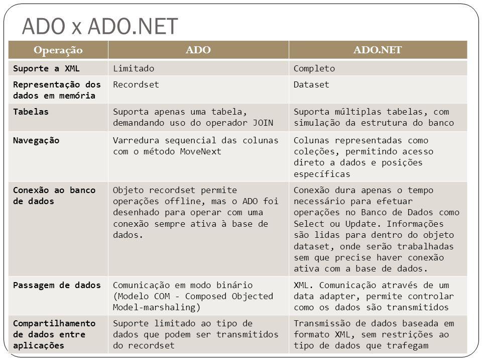ADO x ADO.NET OperaçãoADOADO.NET Suporte a XMLLimitadoCompleto Representação dos dados em memória RecordsetDataset TabelasSuporta apenas uma tabela, d