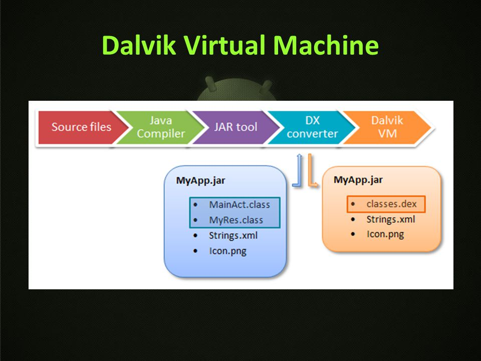 Dalvik Virtual Machine