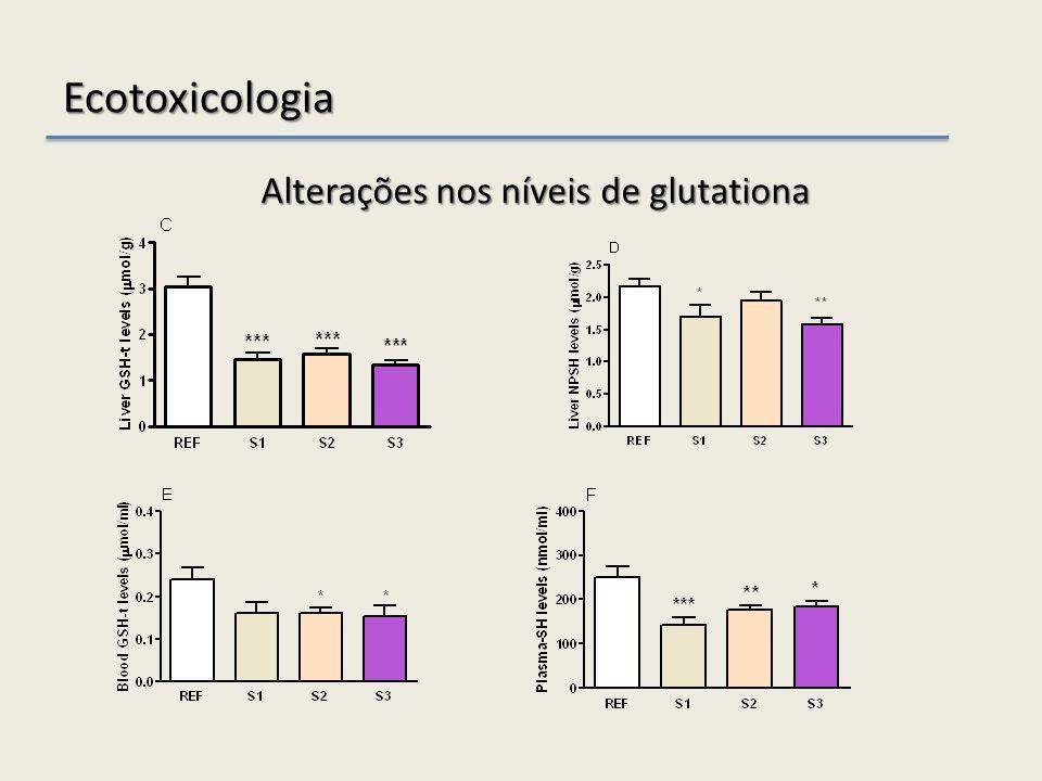 Ecotoxicologia Alterações nos níveis de glutationa