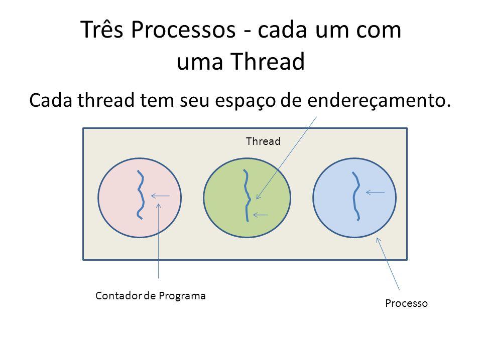 Três Processos - cada um com uma Thread Cada thread tem seu espaço de endereçamento. Contador de Programa Thread Processo