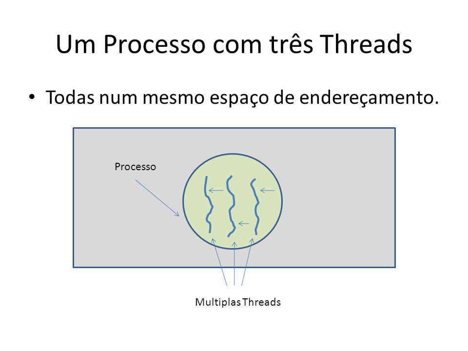 Um Processo com três Threads Todas num mesmo espaço de endereçamento. Multiplas Threads Processo