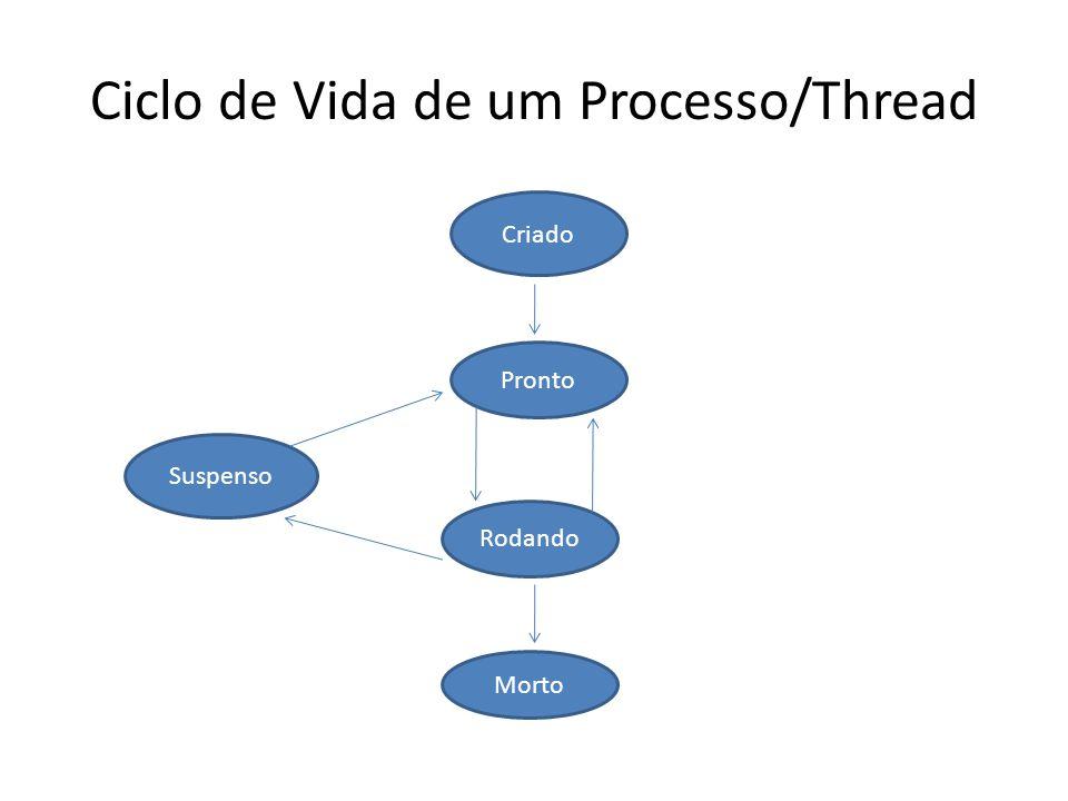 Ciclo de Vida de um Processo/Thread Criado Pronto Rodando Morto Suspenso