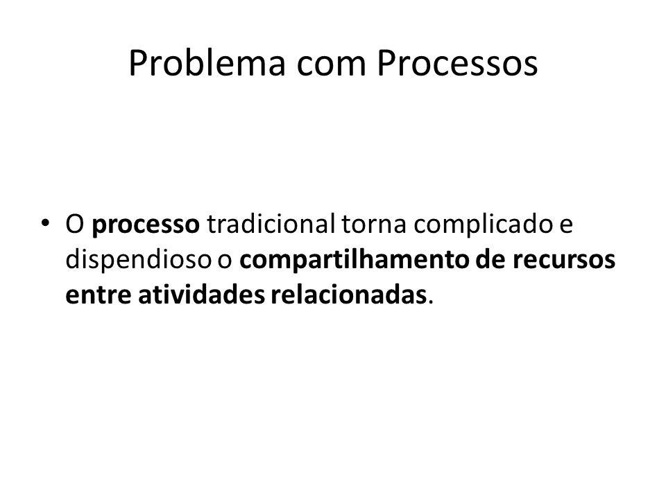 Problema com Processos O processo tradicional torna complicado e dispendioso o compartilhamento de recursos entre atividades relacionadas.
