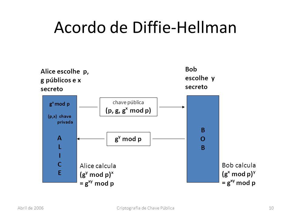 Abril de 2006Criptografia de Chave Pública10 Acordo de Diffie-Hellman g x mod p (p,x) chave privada A L I C E BOBBOB Alice escolhe p, g públicos e x secreto Bob escolhe y secreto chave pública (p, g, g x mod p) g y mod p Alice calcula (g y mod p) x = g xy mod p Bob calcula (g x mod p) y = g xy mod p