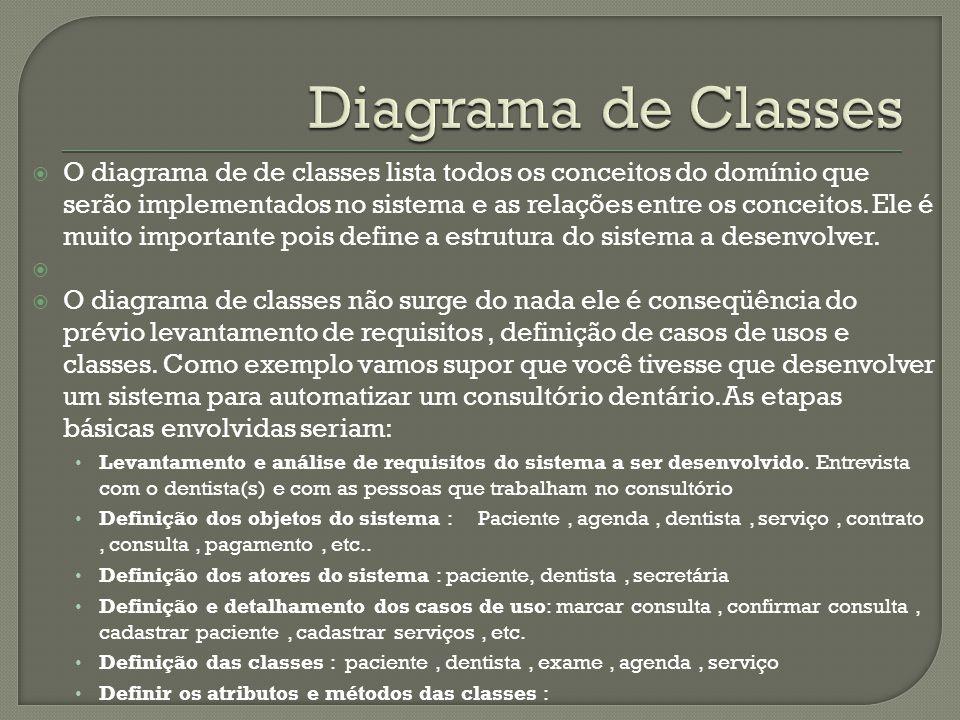 O diagrama de de classes lista todos os conceitos do domínio que serão implementados no sistema e as relações entre os conceitos.
